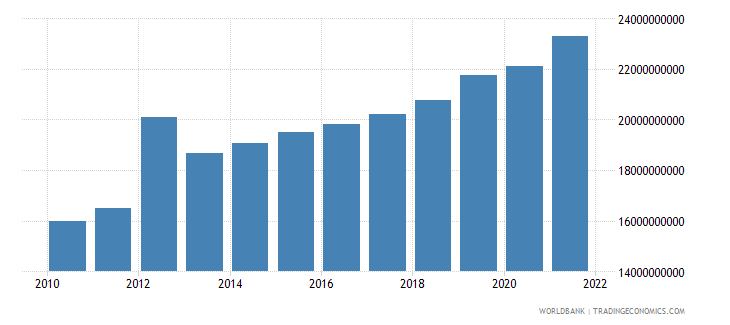morocco general government final consumption expenditure constant 2000 us dollar wb data