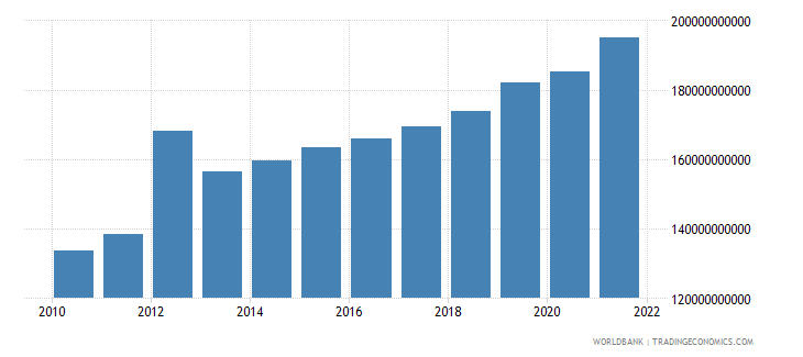morocco general government final consumption expenditure constant lcu wb data