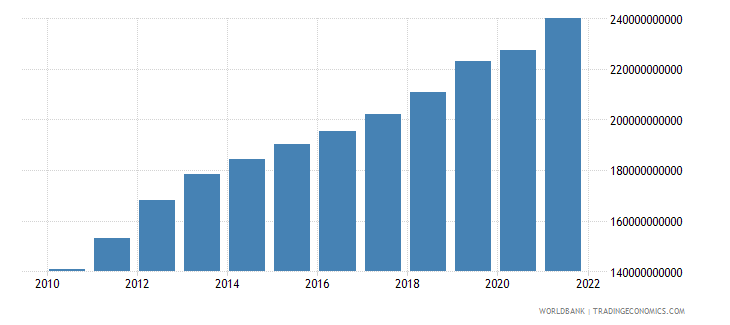 morocco general government final consumption expenditure current lcu wb data