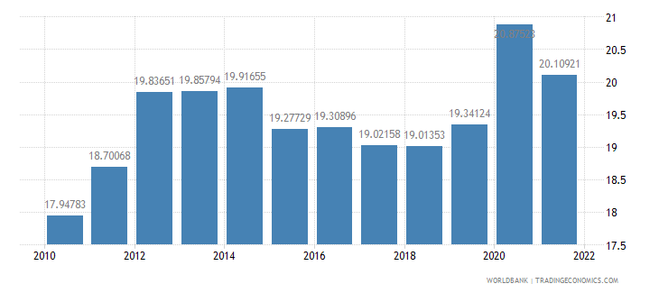morocco general government final consumption expenditure percent of gdp wb data