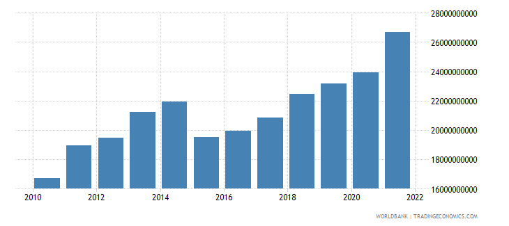morocco general government final consumption expenditure us dollar wb data