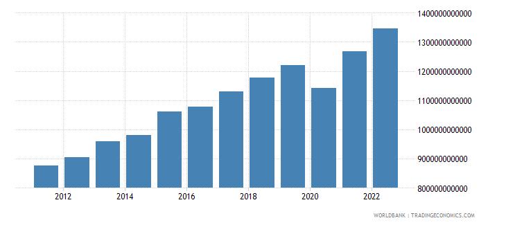 morocco gni current lcu wb data
