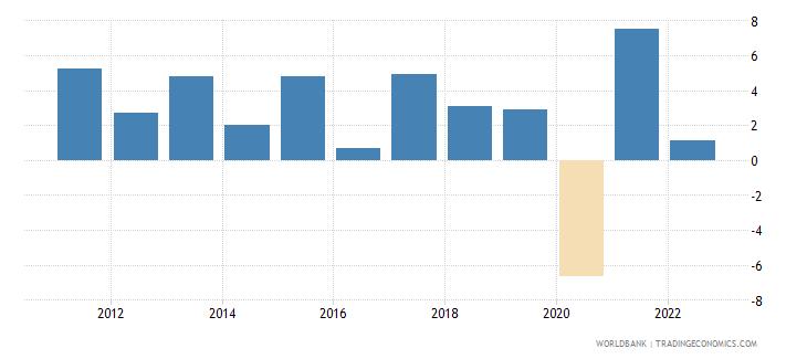 morocco gni growth annual percent wb data