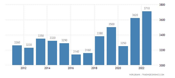morocco gni per capita atlas method us dollar wb data