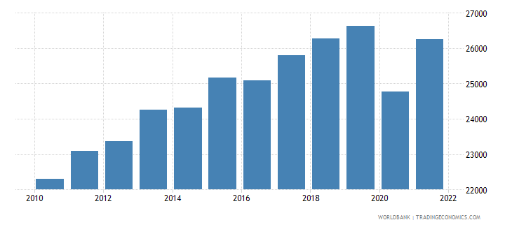 morocco gni per capita constant lcu wb data