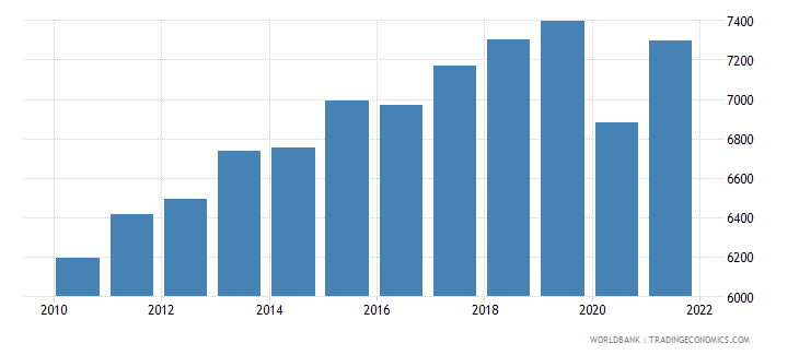 morocco gni per capita ppp constant 2011 international $ wb data