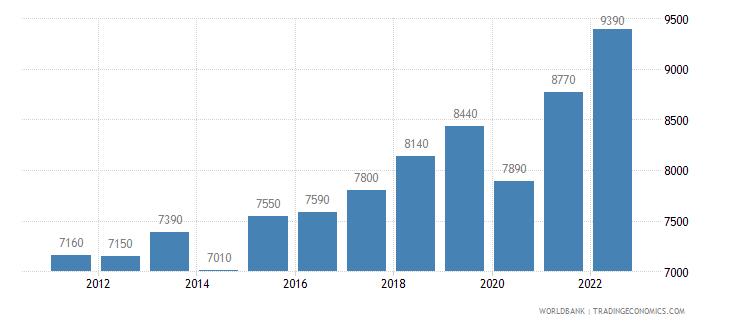 morocco gni per capita ppp us dollar wb data