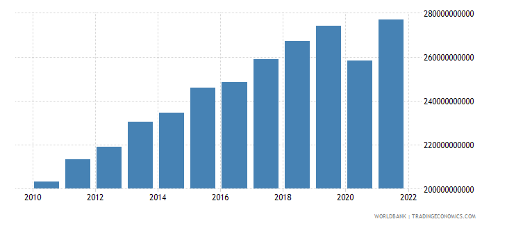 morocco gni ppp constant 2011 international $ wb data