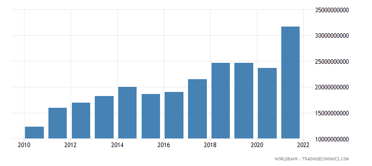 morocco goods exports bop us dollar wb data