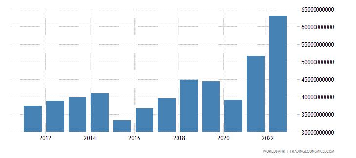 morocco goods imports bop us dollar wb data