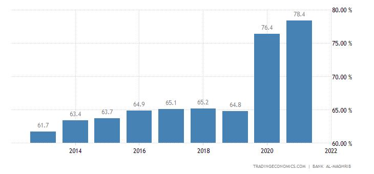 Morocco Government Debt to GDP