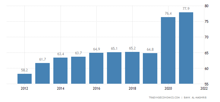 Morocco Government Debt to GDP