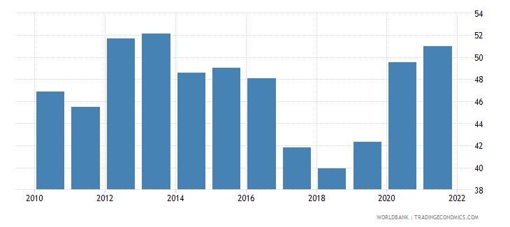morocco government effectiveness percentile rank wb data