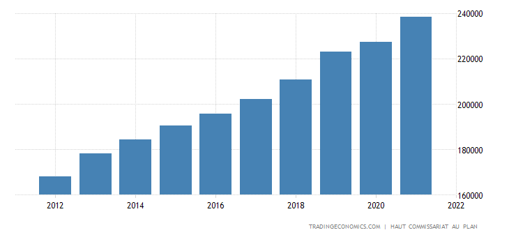 Morocco Government Spending