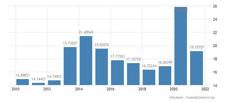 morocco grants and other revenue percent of revenue wb data