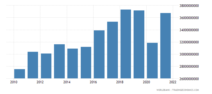 morocco gross capital formation constant 2000 us dollar wb data