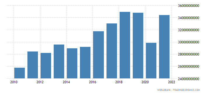 morocco gross capital formation constant lcu wb data