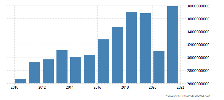 morocco gross capital formation current lcu wb data