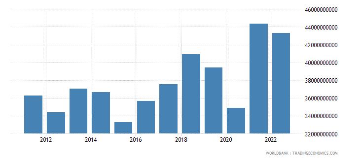 morocco gross capital formation us dollar wb data