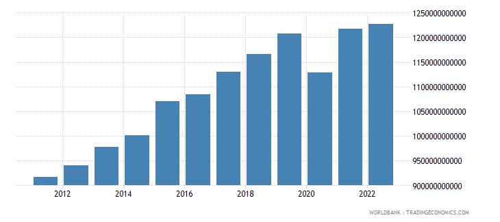 morocco gross domestic income constant lcu wb data