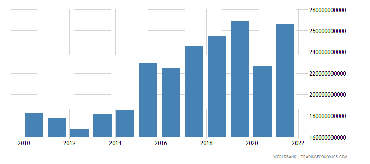 morocco gross domestic savings current lcu wb data