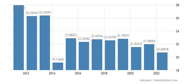 morocco gross domestic savings percent of gdp wb data