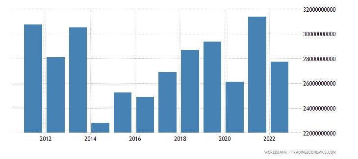 morocco gross domestic savings us dollar wb data