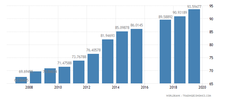 morocco gross enrolment ratio lower secondary female percent wb data