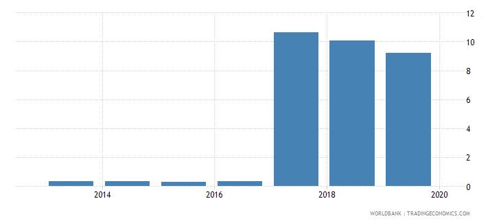 morocco gross enrolment ratio post secondary non tertiary both sexes percent wb data