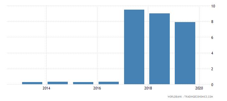 morocco gross enrolment ratio post secondary non tertiary female percent wb data