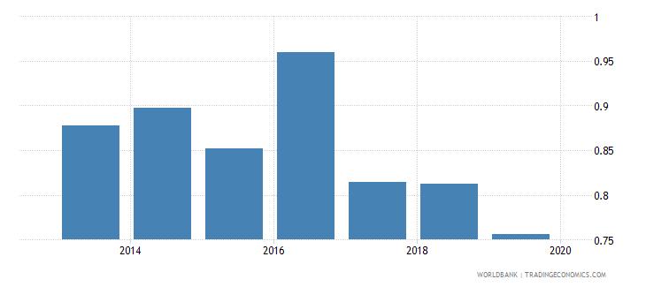 morocco gross enrolment ratio post secondary non tertiary gender parity index gpi wb data