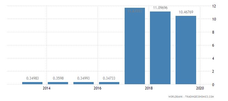 morocco gross enrolment ratio post secondary non tertiary male percent wb data