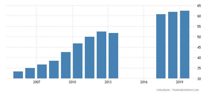 morocco gross enrolment ratio upper secondary female percent wb data