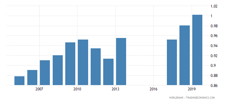 morocco gross enrolment ratio upper secondary gender parity index gpi wb data