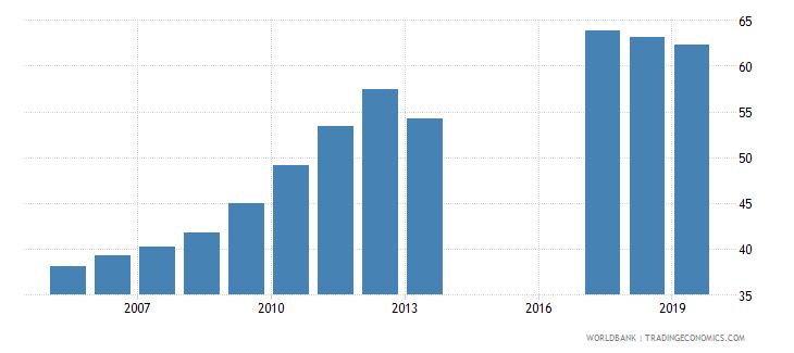 morocco gross enrolment ratio upper secondary male percent wb data