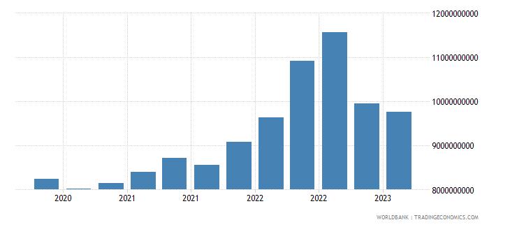 morocco gross ext debt pos  all sectors short term all instruments usd wb data