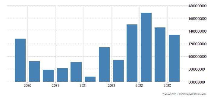 morocco gross ext debt pos  deposit taking corp  exc cb short term loans usd wb data