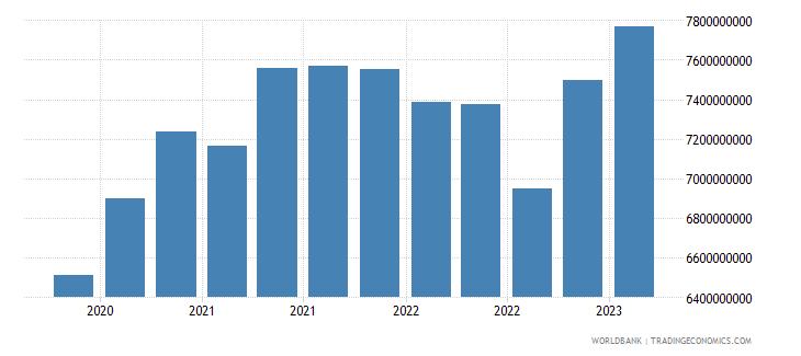 morocco gross ext debt pos  di intercom lending all maturities debt liab of di ent to dir investors usd wb data