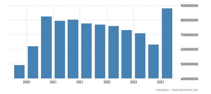 morocco gross ext debt pos  general government long term debt securities usd wb data