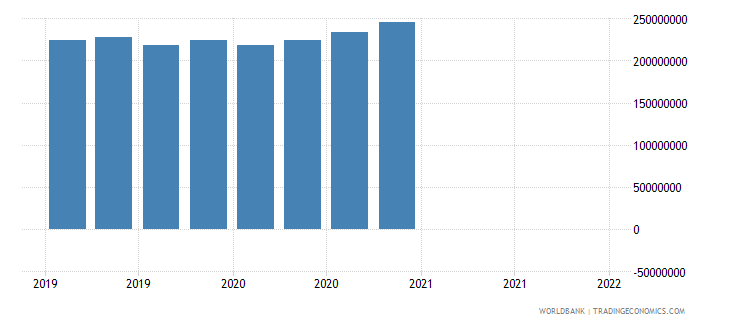 morocco gross ext debt pos  other sectors short term loans usd wb data