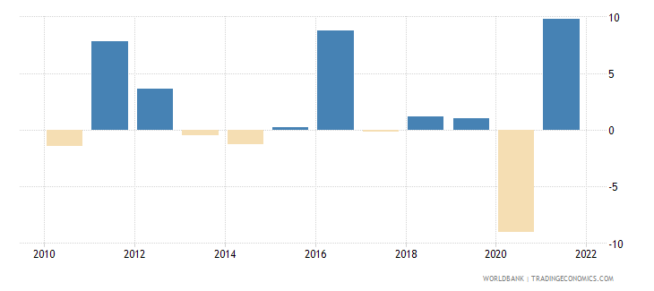 morocco gross fixed capital formation annual percent growth wb data
