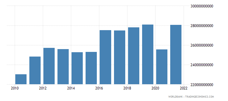 morocco gross fixed capital formation constant lcu wb data