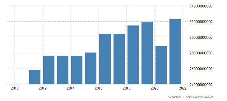 morocco gross fixed capital formation current lcu wb data