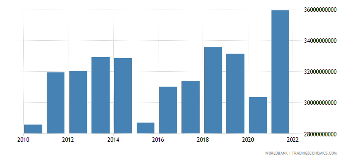 morocco gross fixed capital formation us dollar wb data