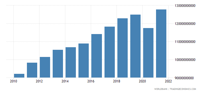morocco gross national expenditure constant 2000 us dollar wb data