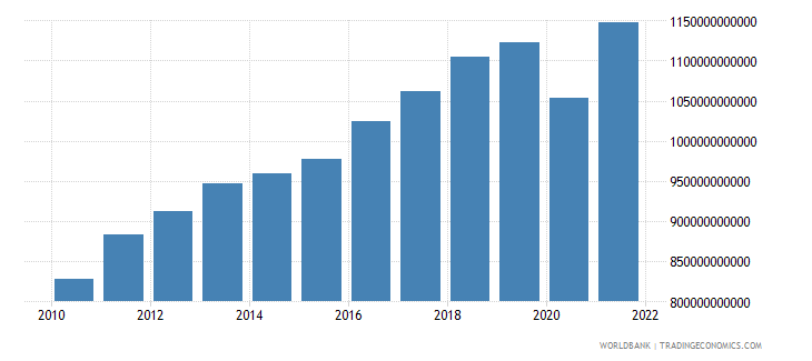 morocco gross national expenditure constant lcu wb data