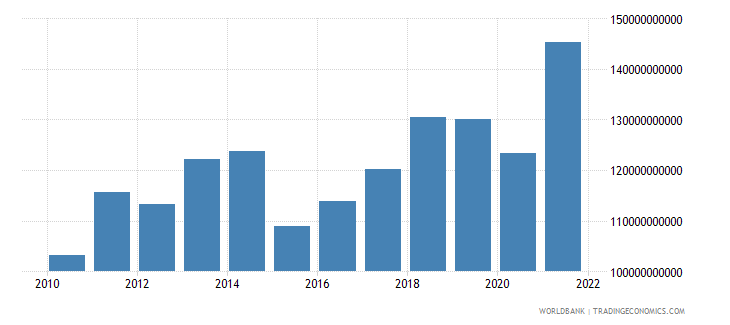 morocco gross national expenditure us dollar wb data