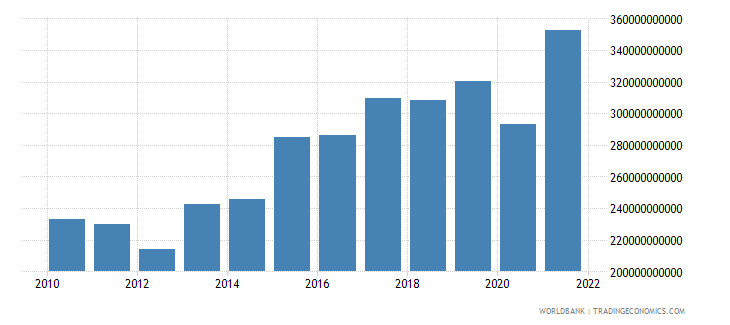morocco gross savings current lcu wb data