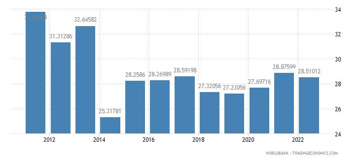 morocco gross savings percent of gdp wb data