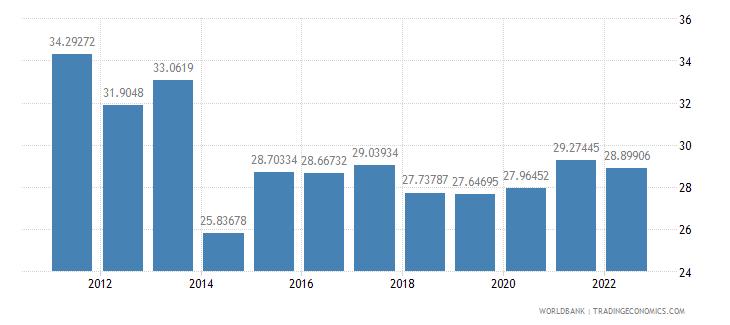 morocco gross savings percent of gni wb data